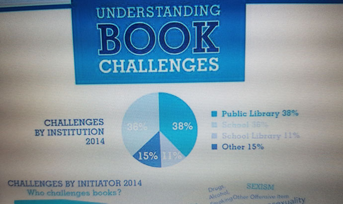 The most recent statistics for challenged books, categorized by types of libraries.
